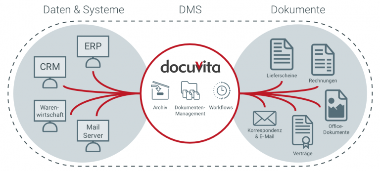 docuvita dokumentenmanagement overview